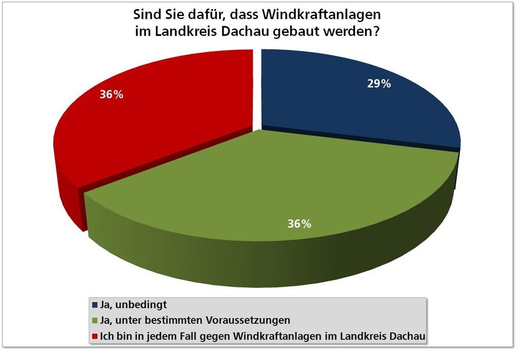 Zwischenbilanz Zur Bürgerbefragung Zur Windkraft Knapp Zwei