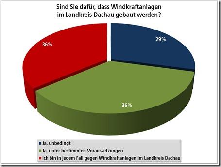 SPD Bürgerbefragung zur Windenergie im Landkreis Dachau Zwischenergebnis 01
