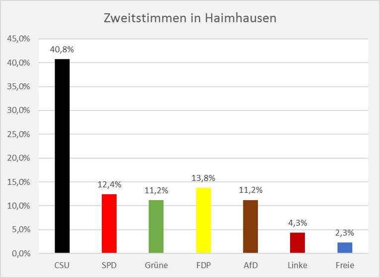 Bundestagswahl Haimhausen