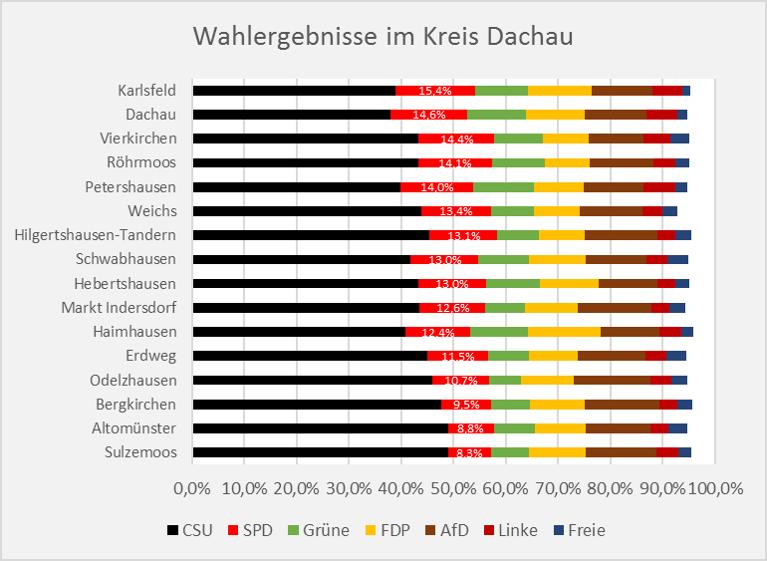 Bundestagswahl Kreis Dachau